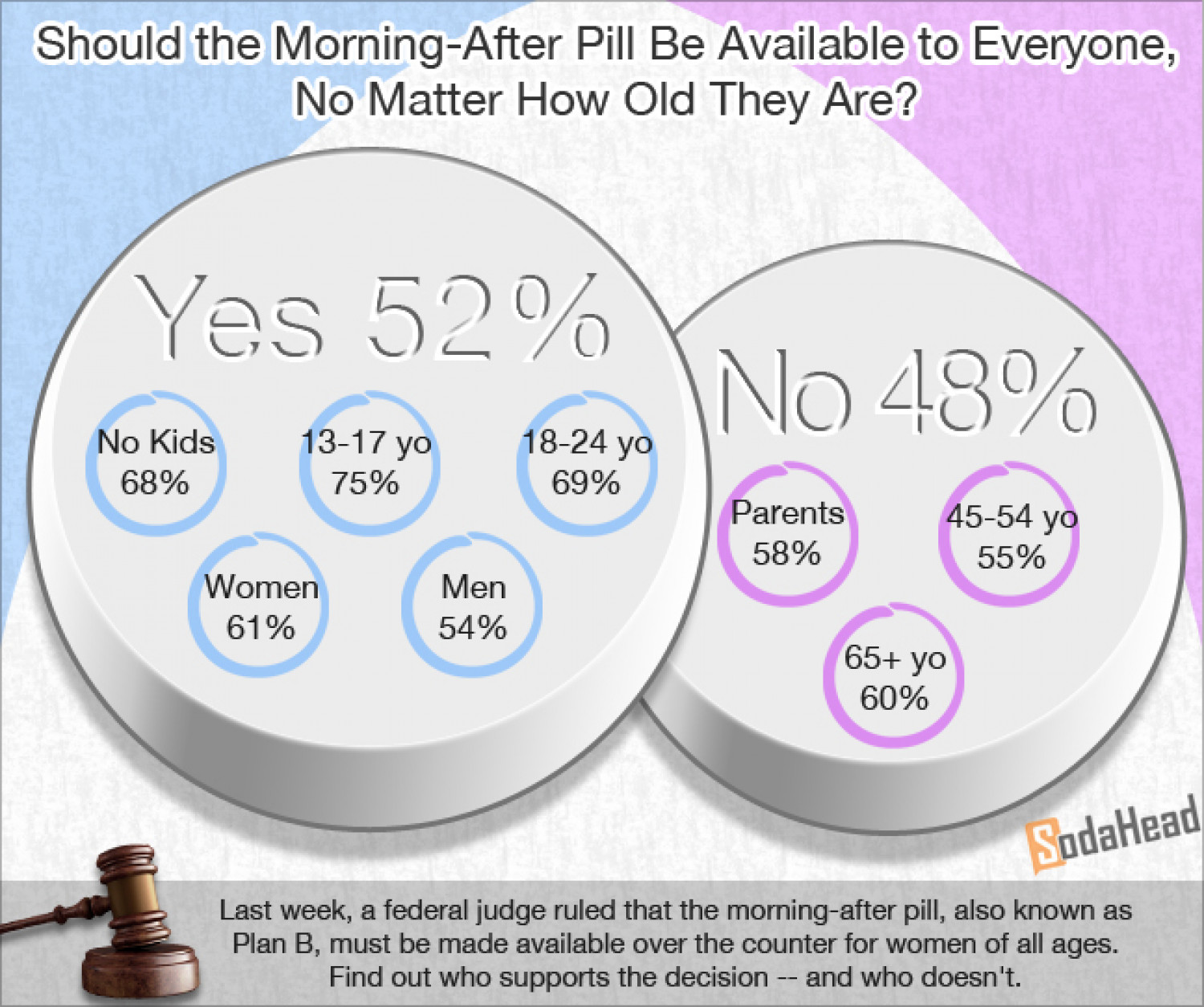 the morning after pill What is the morning after pill (plan b pill) the morning-after pill (also known by the brand name plan b), is emergency contraception that a woman takes to prevent pregnancy it's a form of birth control which is used after unprotected sex takes place.