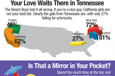 Public Opinion Agrees Women Are Attracted to Jerks Infographic