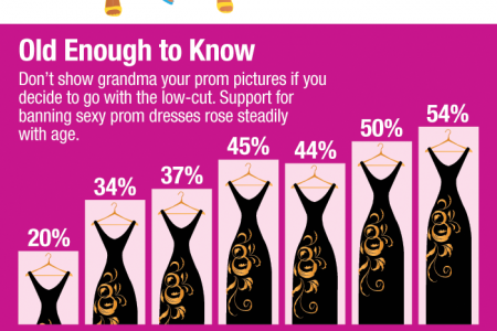 Public Opinion Approves Sexy Prom Dresses Infographic