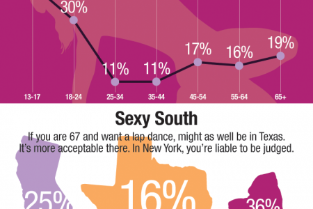 Public Opinion Isn't Opposed to a 67-Year-Old Getting a Lap Dance Infographic
