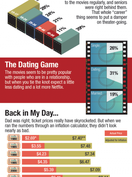Public Opinion Snubs Movie Theaters Infographic