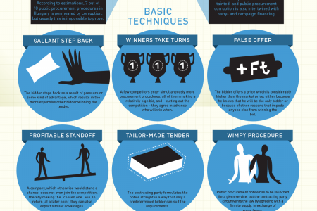 Public producment corruption basic technic in Hungary Infographic