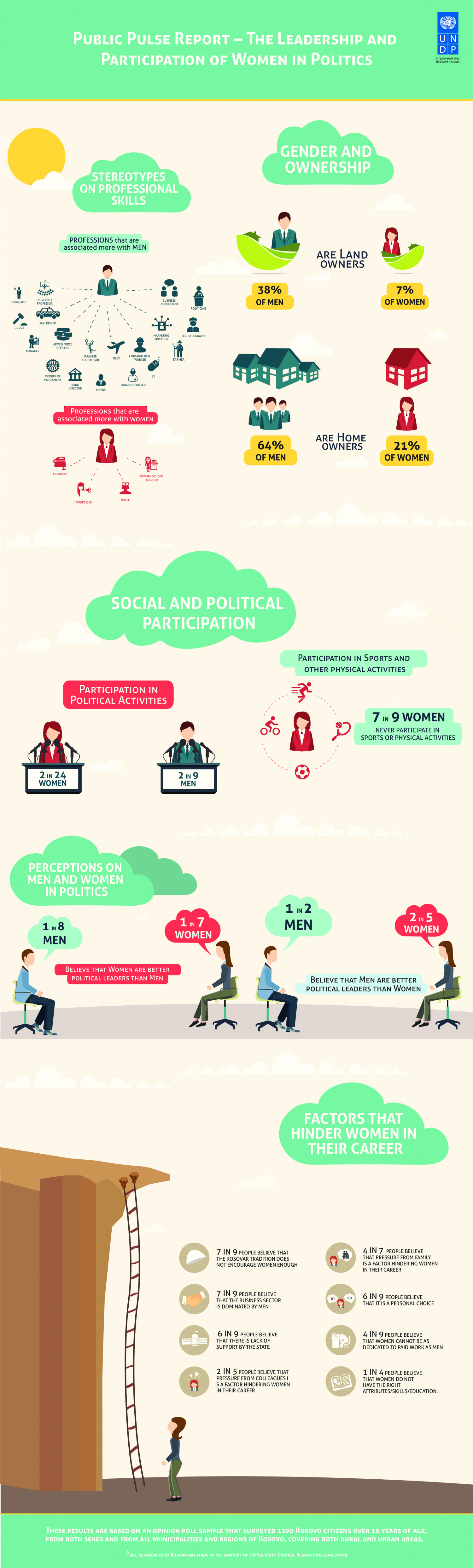 Public pulse on leadership and participation of women in politics Infographic