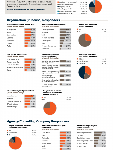 Public Relations Content Survey Results Infographic