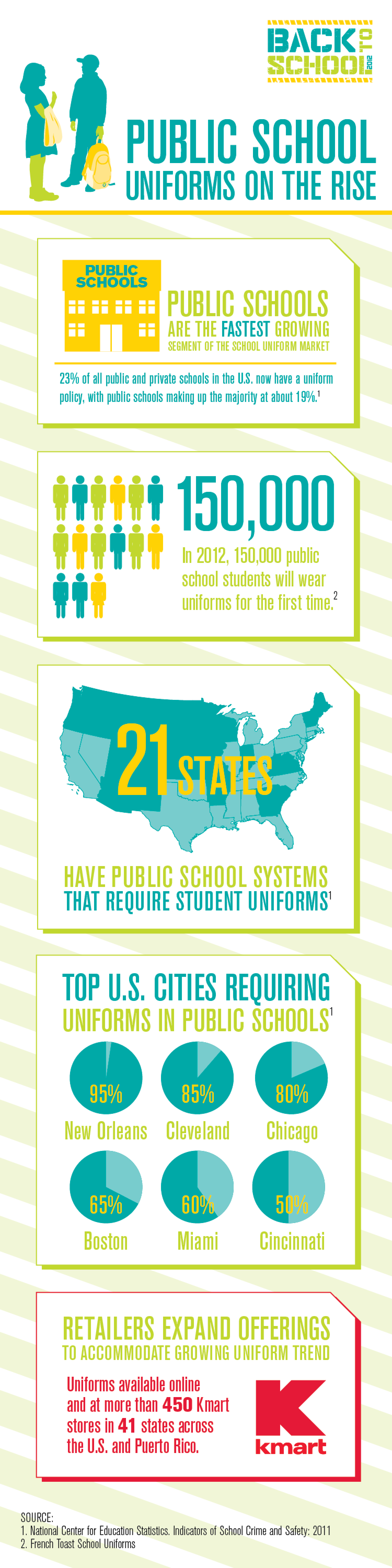 Public School Uniforms on the Rise Infographic