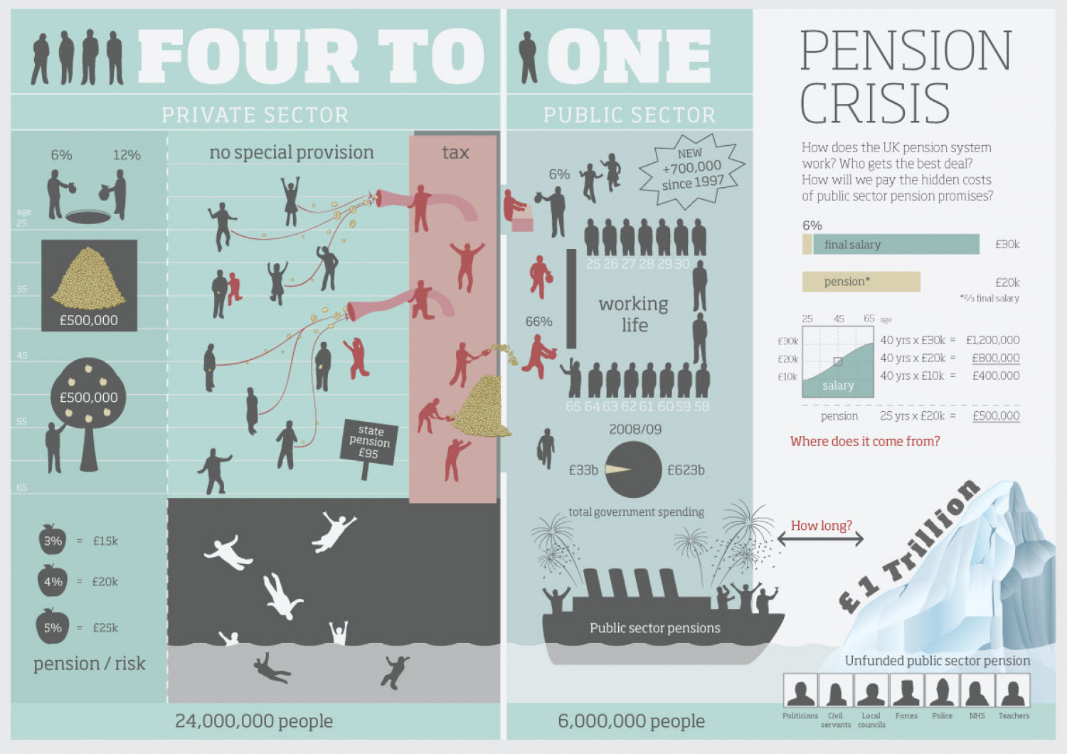 Public Sector Pensions Infographic