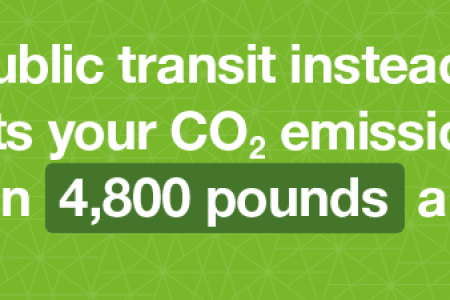 Public Transit CO2 Savings Infographic