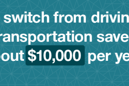 Public Transit Savings for Households Infographic