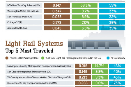 Public Transportation Infographic