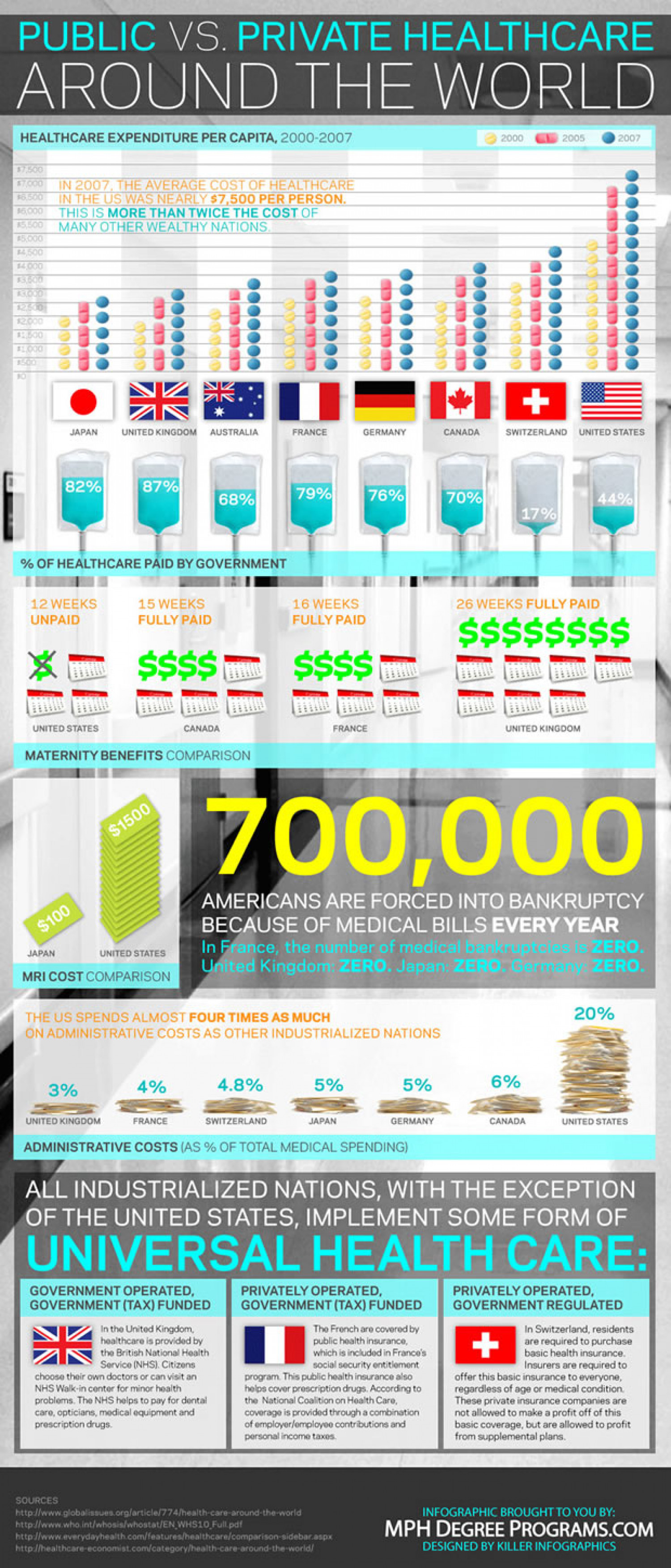 Public vs. Private Healthcare Around the World  Infographic