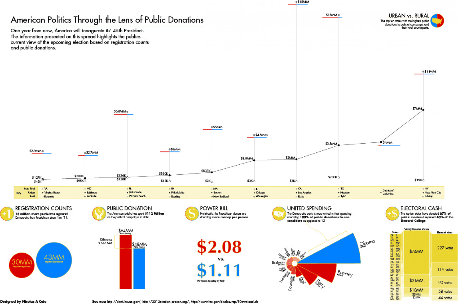 Publicly Funded Political Campaigns Infographic