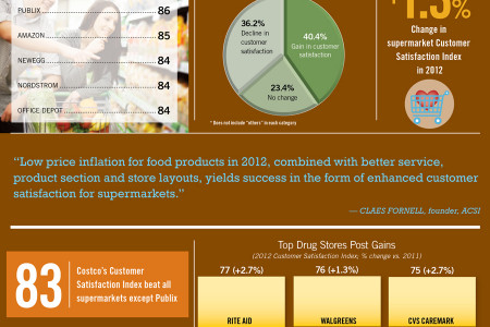 Publix Tops Customer Satisfaction Survey Infographic