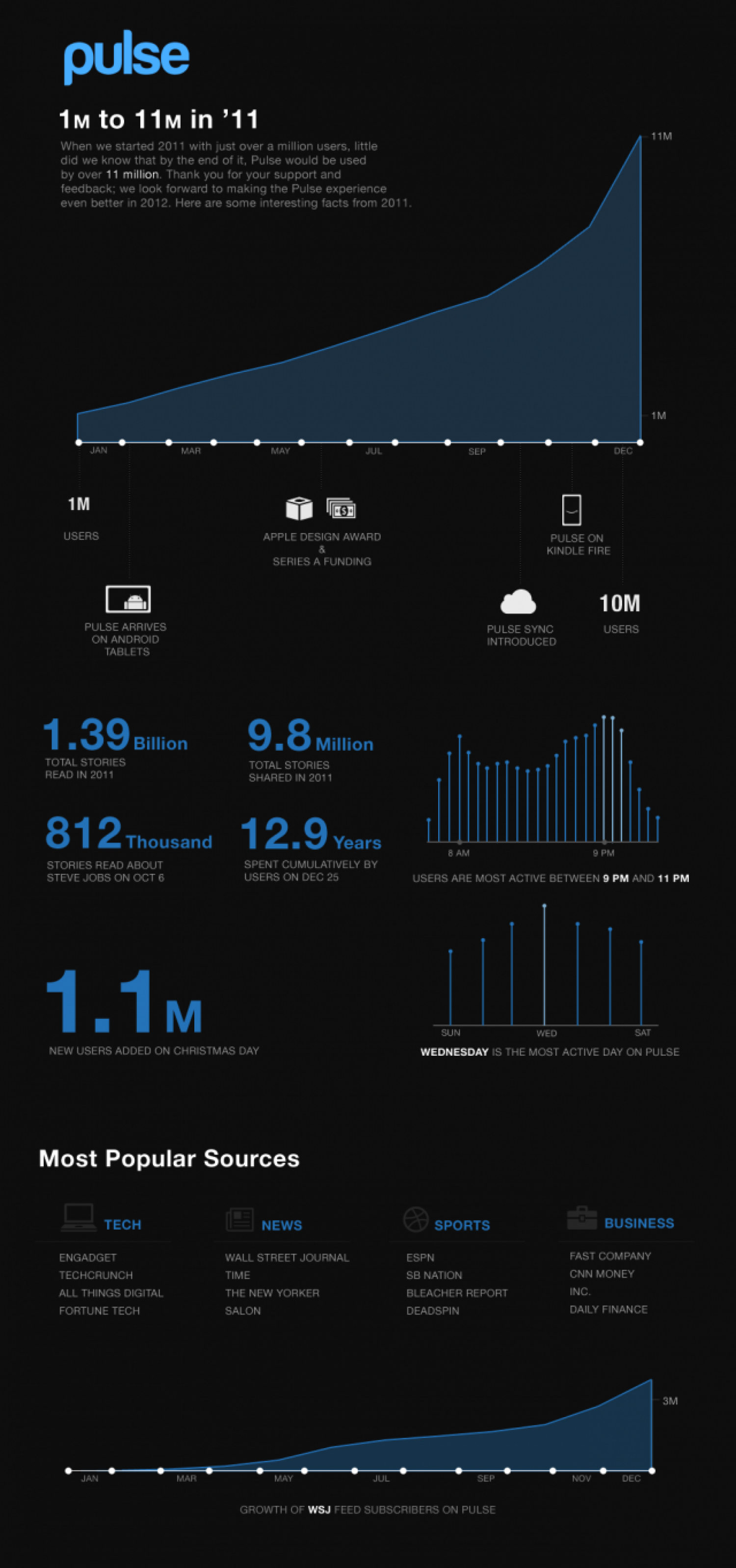 Pulse 1M to 11M in '11 Infographic