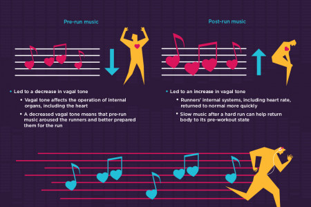 Pump Up the Jam: Music's Effect on Exercise Infographic