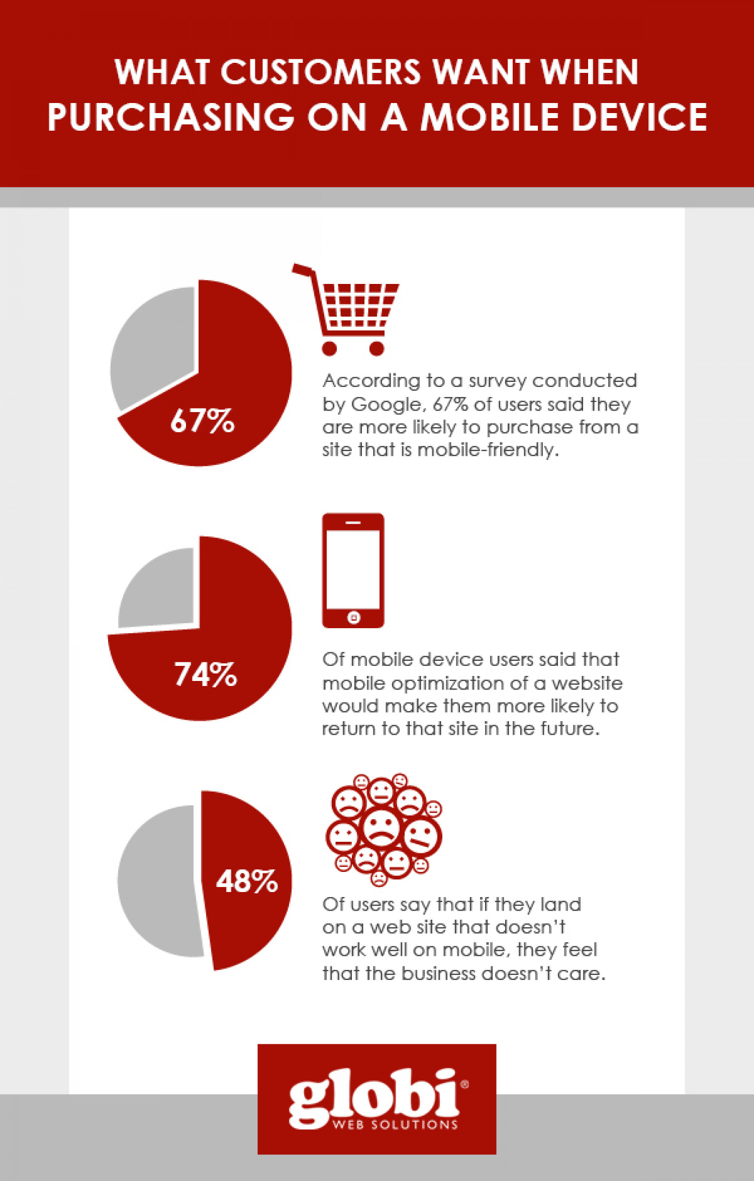 What Customers Want When Purchasing on a Mobile Device Infographic
