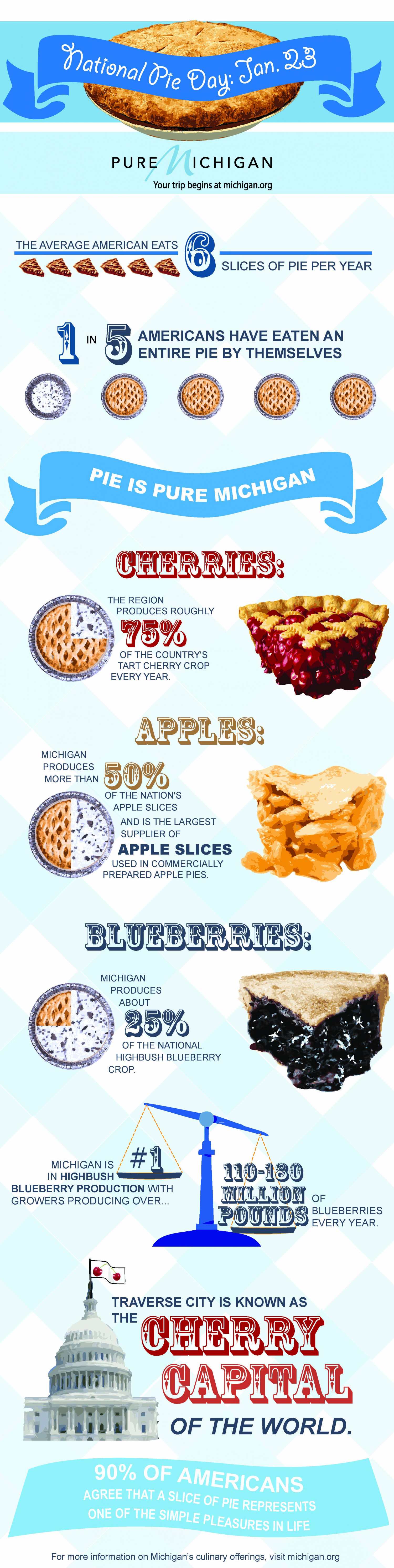 Pure Michigan Celebrates National Pie Day Infographic