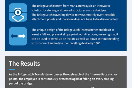 Pushing Height Safety to the Limit on the Hardanger Bridge, Norway Infographic