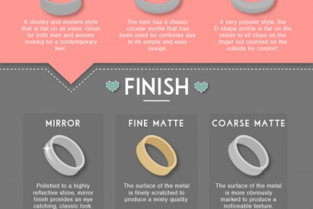 Put A Ring On It Infographic