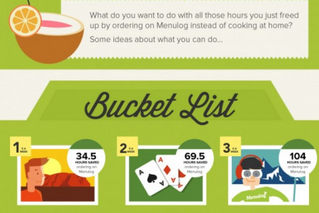 Put Takeaway Food On Your Bucket List Infographic