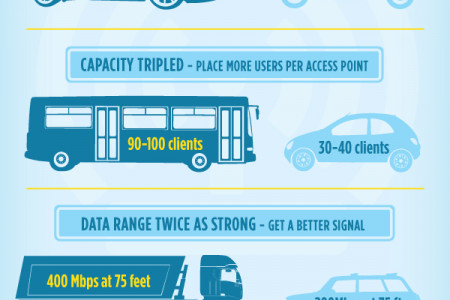 Putting the Super in Information Superhighway Infographic