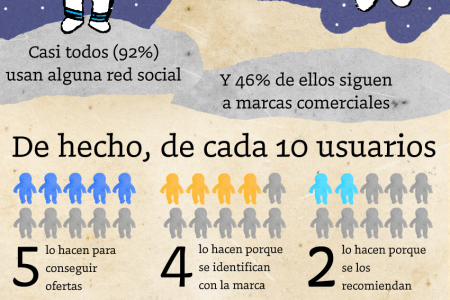 PYMES y Redes Sociales Infographic