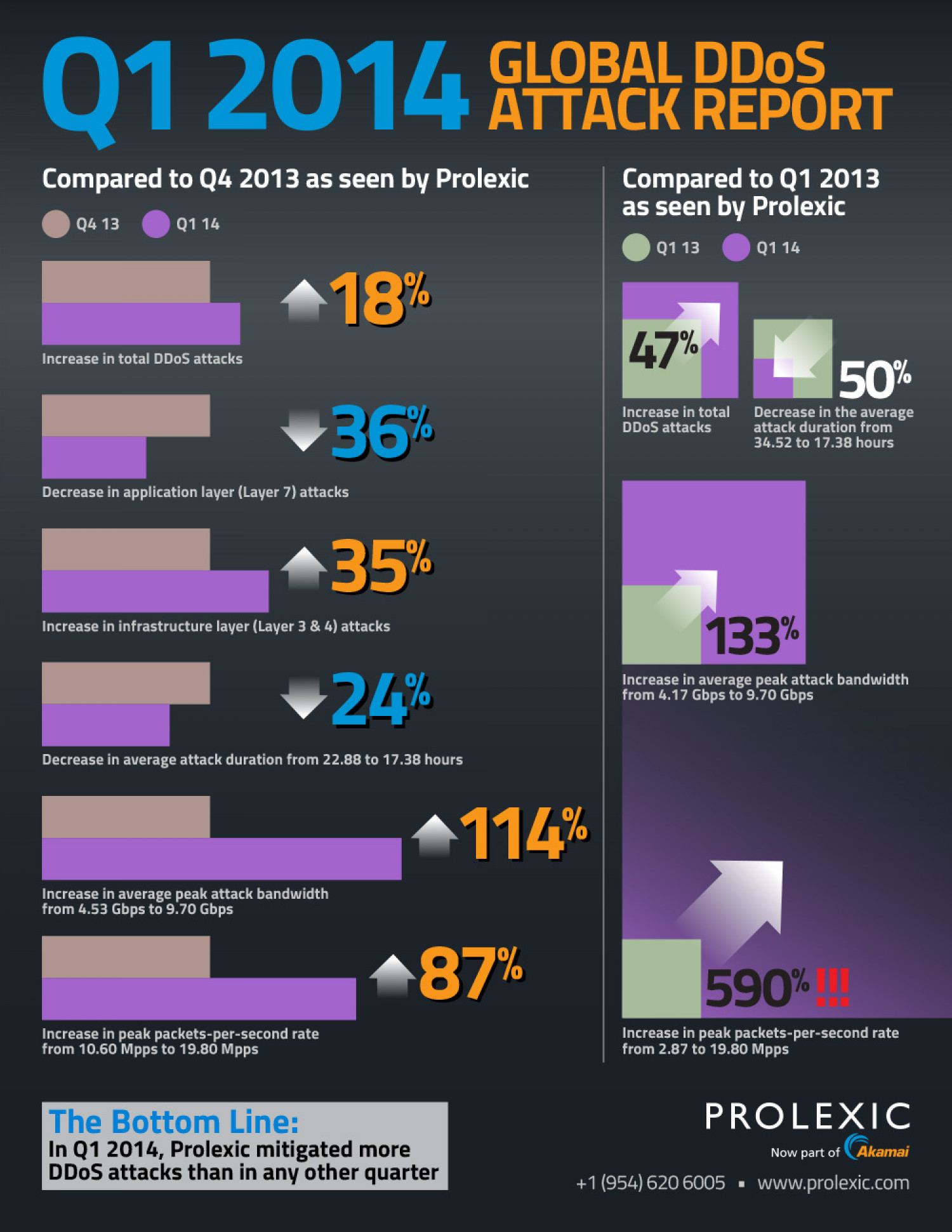 Q1 2014 Global DDoS Attack Report Infographic