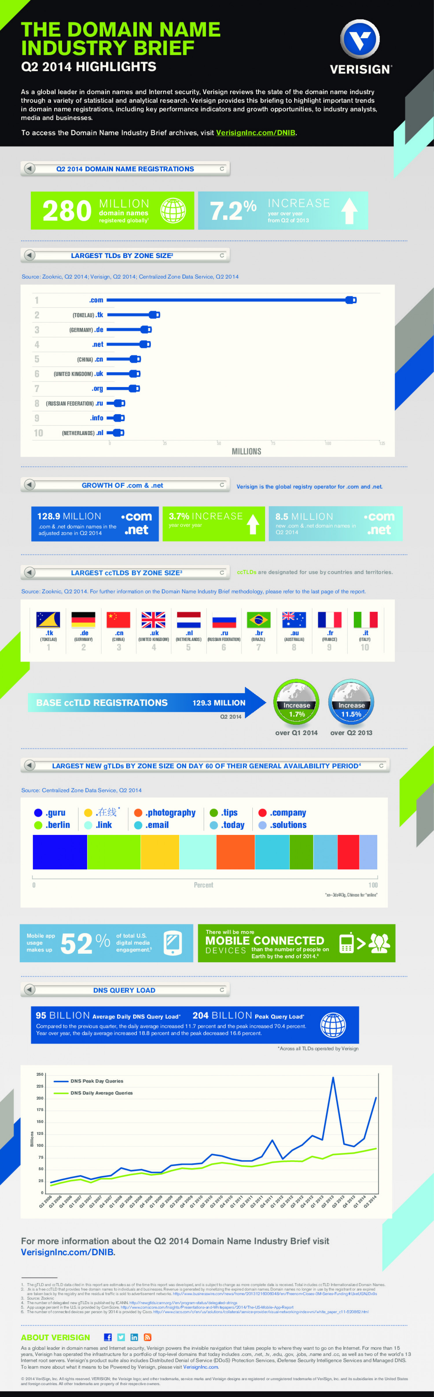 Q2 2014 Domain Name Industry Brief  Infographic