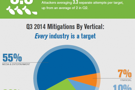 Q3 2014 DDoS Trends Report Infographic