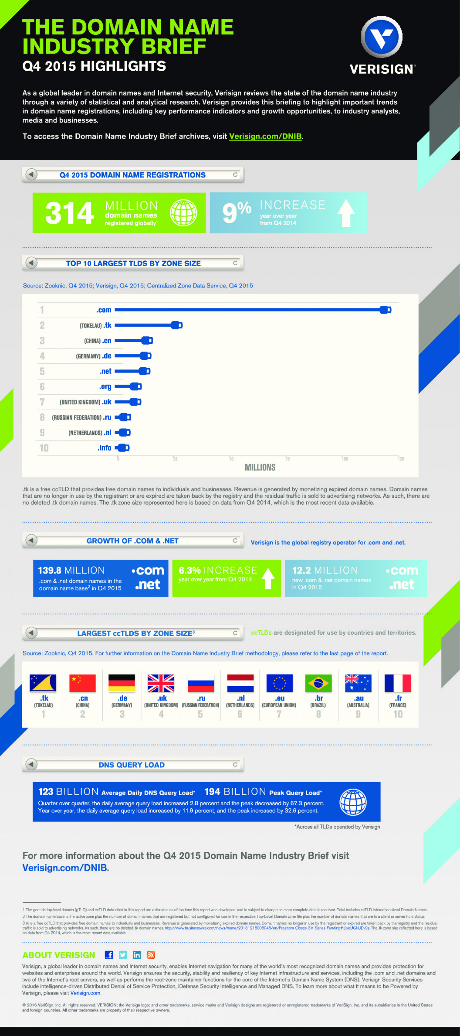 Q4 2015 Domain Name Industry Brief Infographic