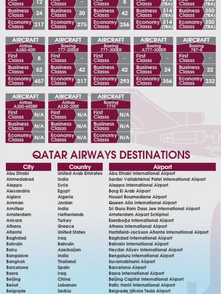 Qatar Airways Infographic