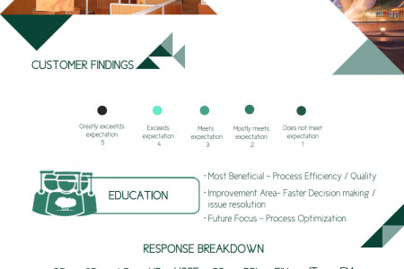 Qatar foundation Voice of Customer Infographic