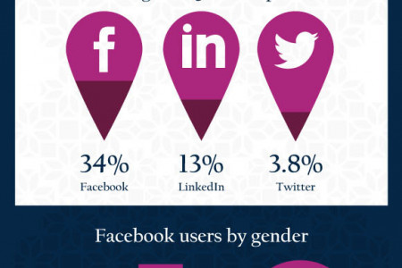 Qatar's Digital Landscape – Statistics and Trends Infographic