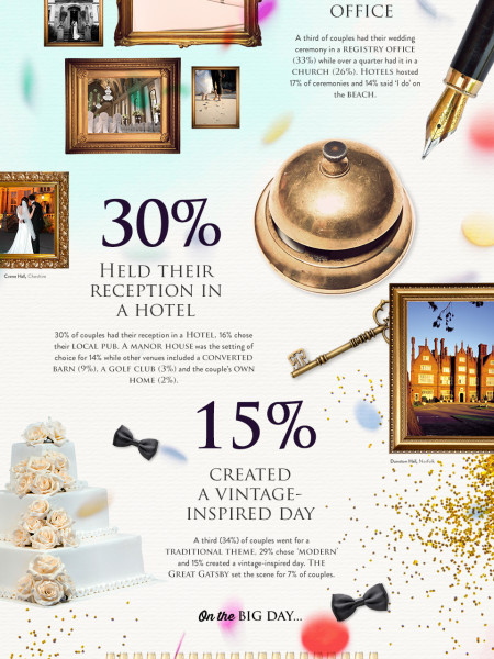 QHotels: The Great British Wedding Infographic