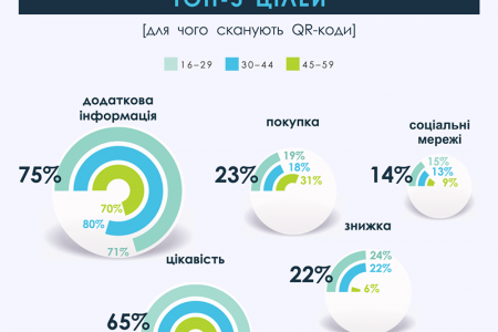 QR-code in Ukraine Infographic