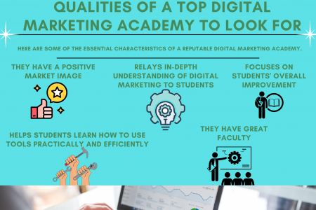 Qualities Of A Top Digital Marketing Academy To Look For Infographic