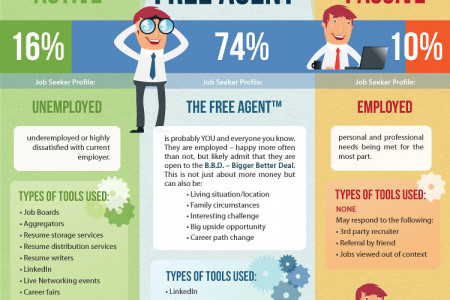 Quality & Recruiting in Employment Infographic
