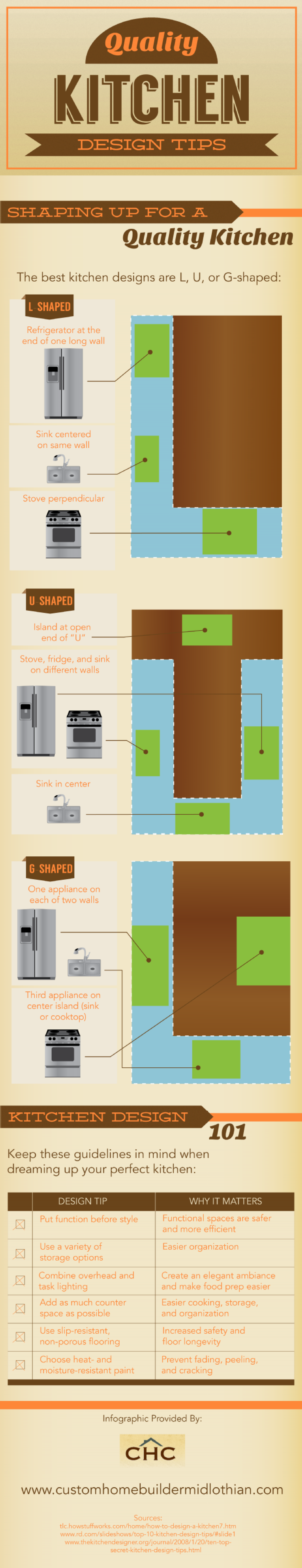 Quality Kitchen Design Tips Infographic