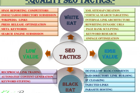 Quality SEO Tactics Infographic
