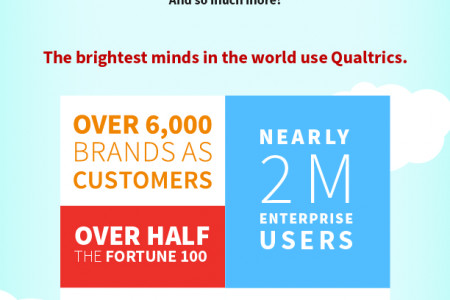 Qualtrics Company Success Infographic Infographic