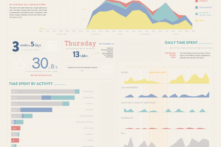 Quantified Self Infographic