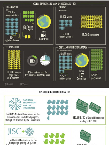 Quantifying Digital Humanities Infographic