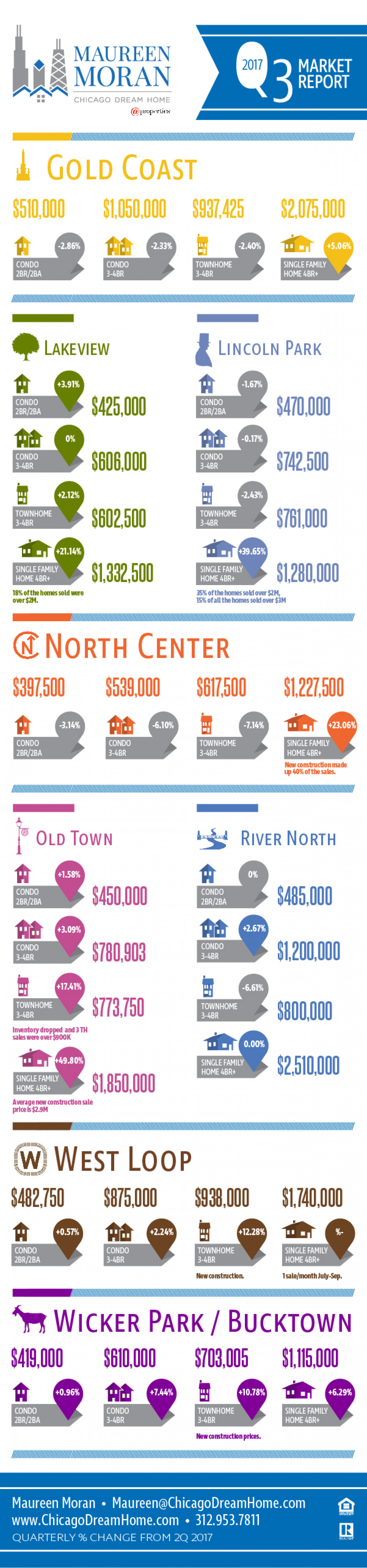 Quarterly Real Estate Graphic Infographic