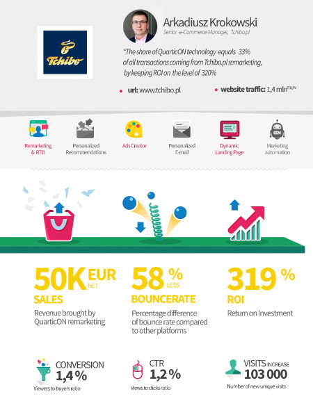 QuarticON.com Remarketing Case Study for Tchibo.pl Infographic