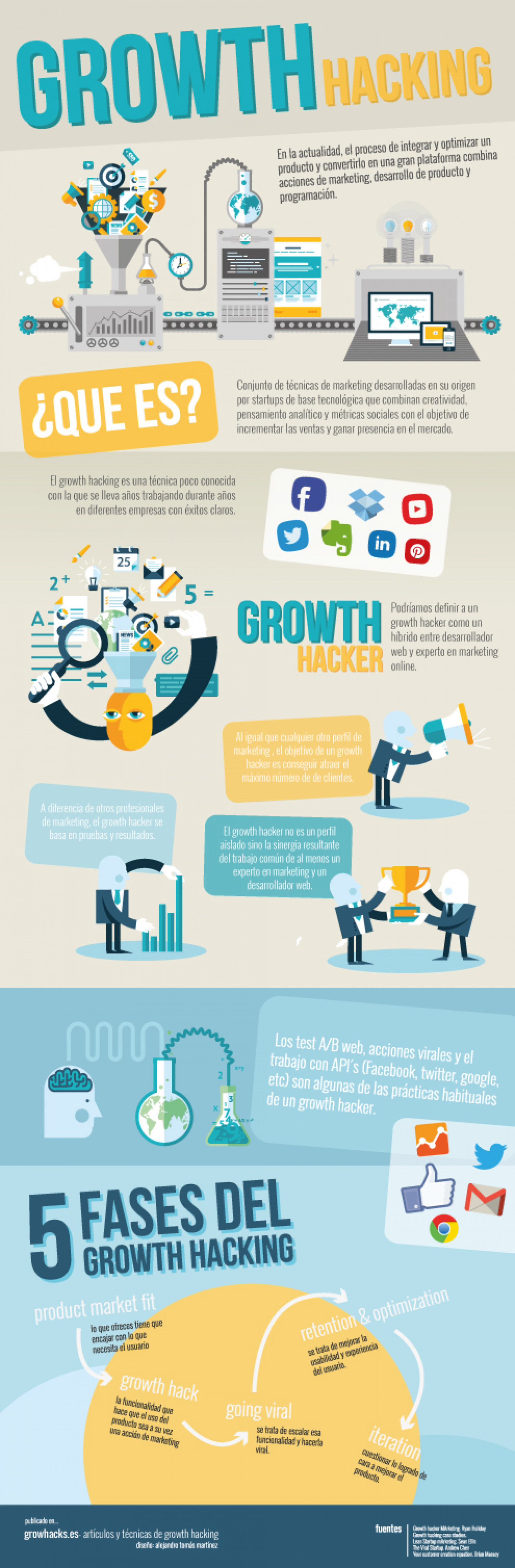 Growth Hacking Infographic