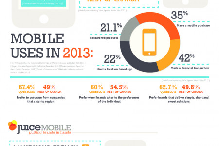 Quebec Mobile Market: Facts and Figures Infographic
