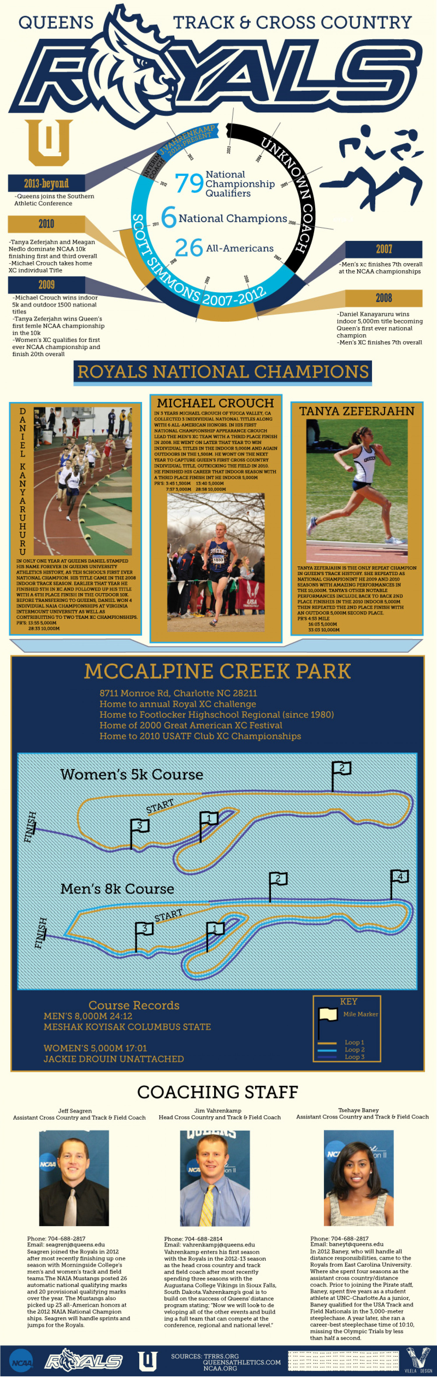 Queens T&F Infographic