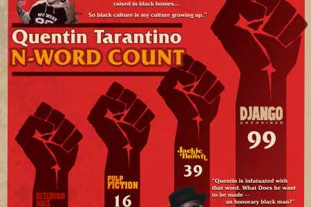 Quentin Tarantino N-Word Count Infographic