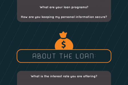 Questions to Ask Your Mortgage Lender  Infographic