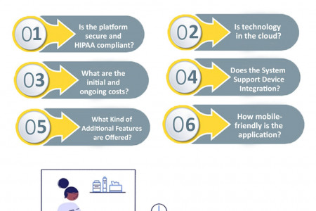 Questions To Ask Your Telemedicine Vendor Infographic