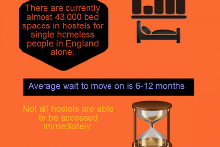 Queue Up At Hostel  Infographic